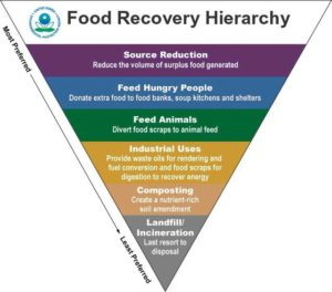 U.S. EPA Food Waste Recovery Hierachy.
